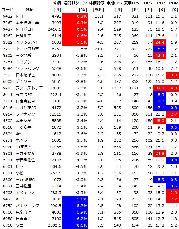 Chart20151114_Core30