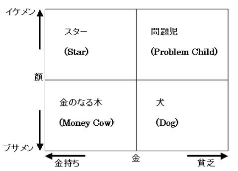 藤沢マトリクスによるメンズ・ポートフォリ戦略