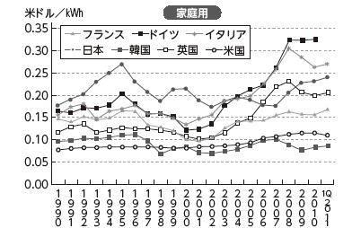 国別の家庭用電気代の推移