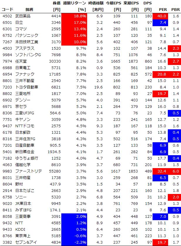 サイズ/スタイル/セクター別の週間パフォーマンス