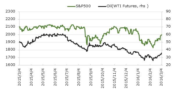 直近1年のS&P500と原油価格(WTI原油先物)の推移[USD]