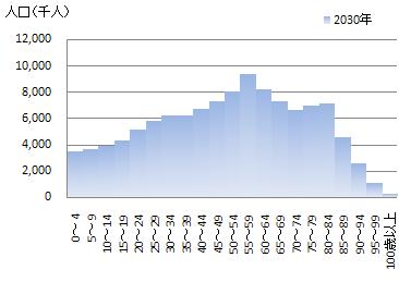 2030年日本の年齢別人口分布、出所:国立社会保障・人口問題研究所