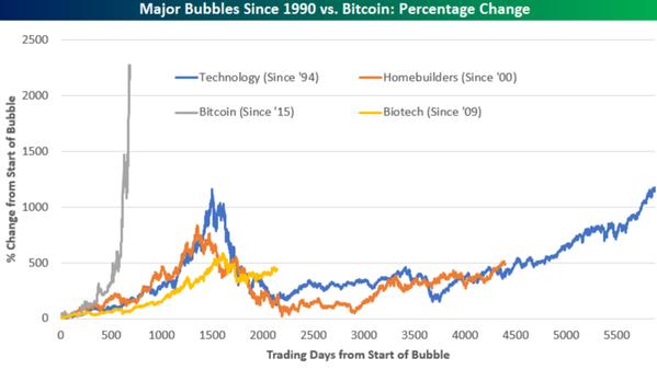 ビットコインバブルは桁外れ
