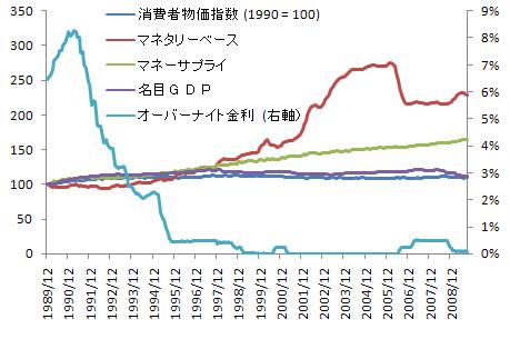 金利とマネーサプライと物価の関係