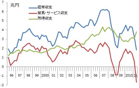 日本の経常収支(四半期データ)