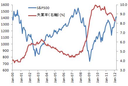 アメリカの株価と失業率