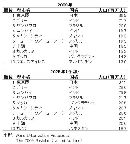 東京圏の人口予測