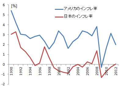 日米のインフレ率の推移