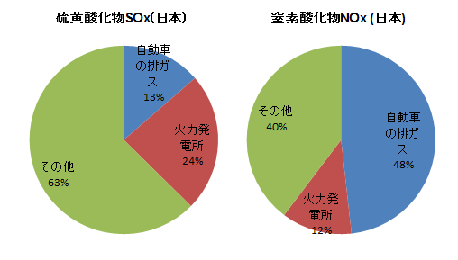 日本の大気汚染物質の排出源