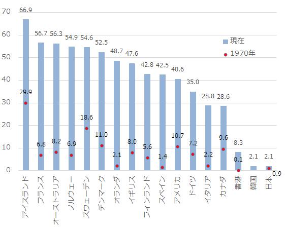 各国の婚外子比率2