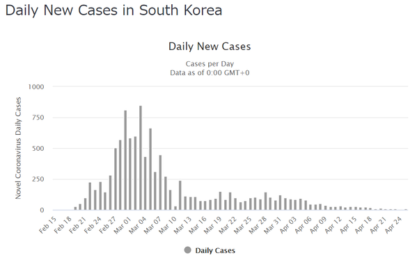 SouthKoreaDailyCases