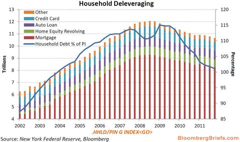 アメリカの家計の借金の推移