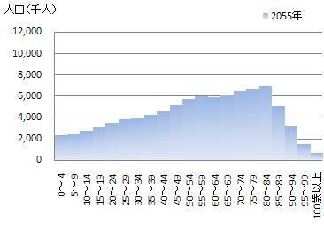2055年日本の年齢別人口分布、出所:国立社会保障・人口問題研究所