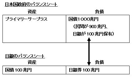 日本国政府と日銀のバランスシート