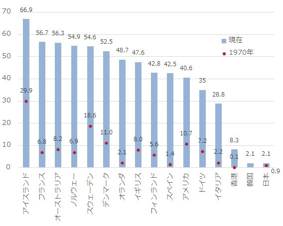 各国の婚外子データ