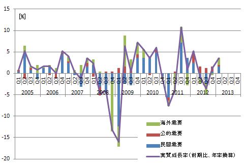 GDP成長率内訳(日本)