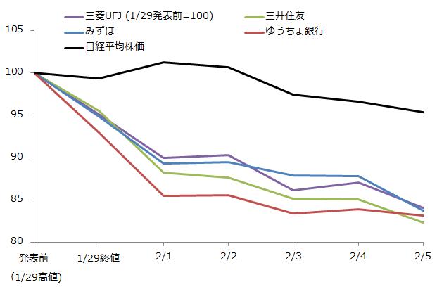 マイナス金利発表後の銀行株の推移