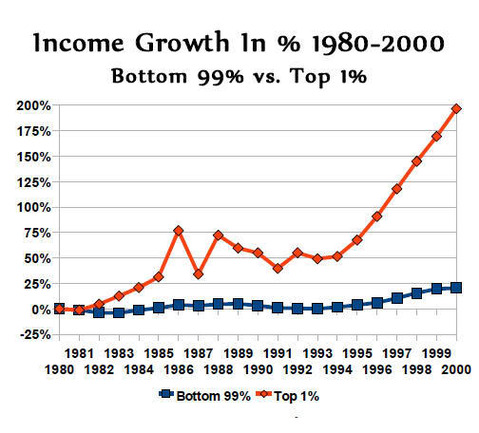 IncomeGrowth1980-2000Top1Bottom99