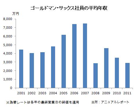 GS社員平均年収