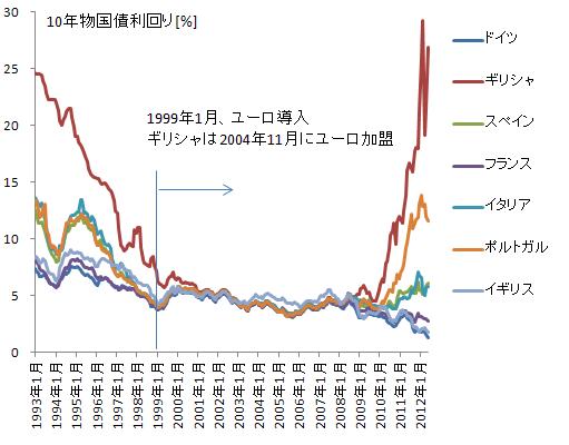 ユーロ圏10年物国債利回り