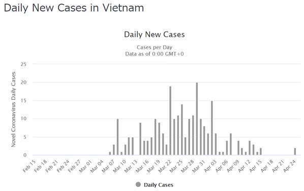 VietnamDailyCases