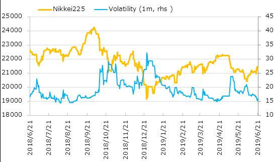 直近1年の日経平均株価とインプライド・ボラティリティの推移