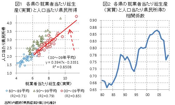 地域間格差は縮小したのか?/09年都道府県民経済計算からの一考察 ...