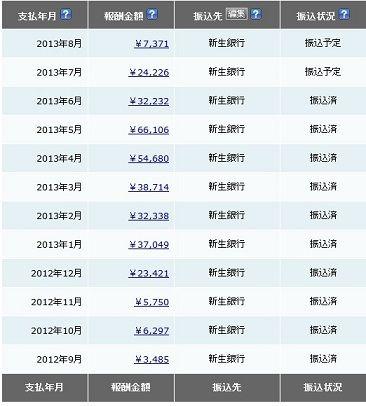 2013年 5月トータル分