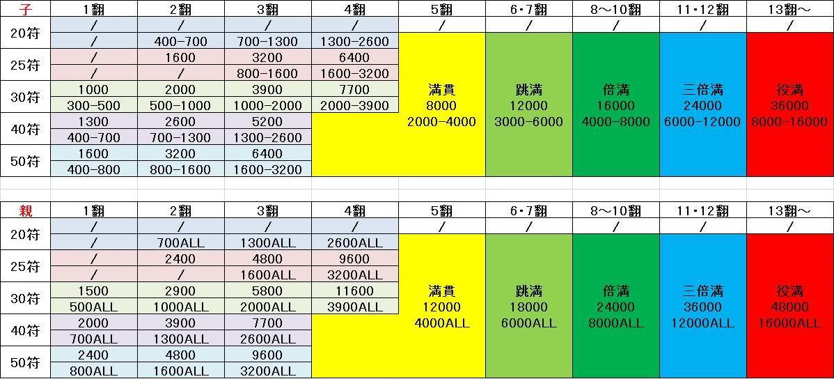 点数 計算 麻雀 麻雀の点数計算と早見表【翻数・符数・高点法】