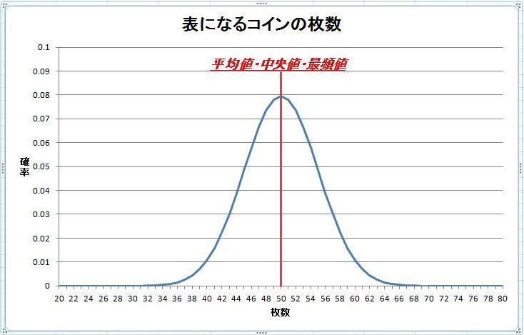 確率分布と平均値・中央値・最頻...