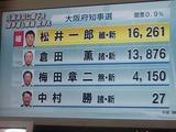 大阪府知事に松井氏が初当選しました。