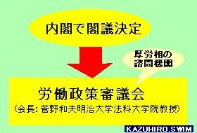 労働法制決定システム
