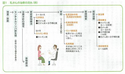 CCF_000002_からころ_治療の流れ