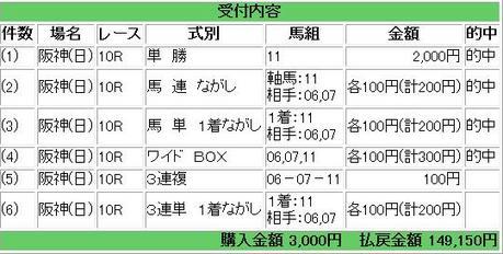2回4日阪神10R G�大阪杯