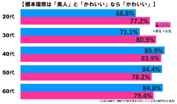 橋本環奈グラフ3
