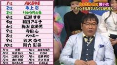 10代男女が「チャンネル変えたくなる有名人」1位はAKB48
