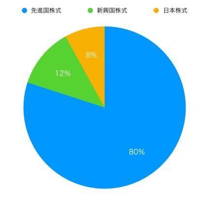 投資年数によるポートフォ
