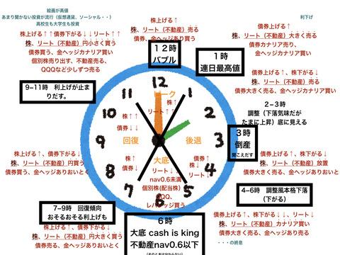 3月13日暴落詳細終末時計風華丸先生買付ルーレット.001