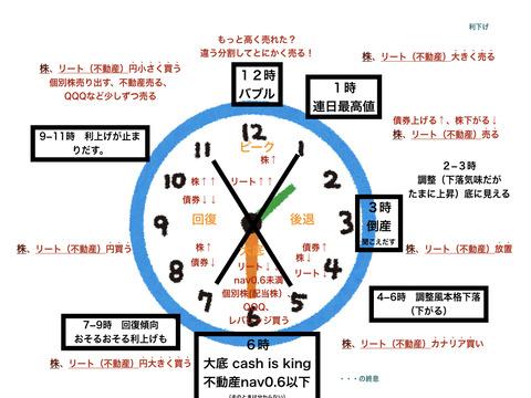 sate資産を増やすアクセル華丸先生風終末時計.001