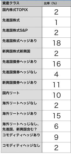 百円資産割合表
