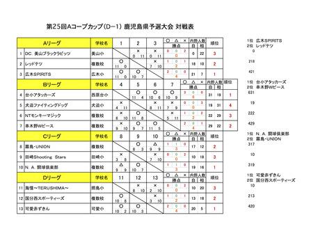 D1対戦表