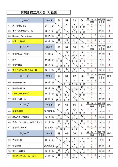 D2対戦表