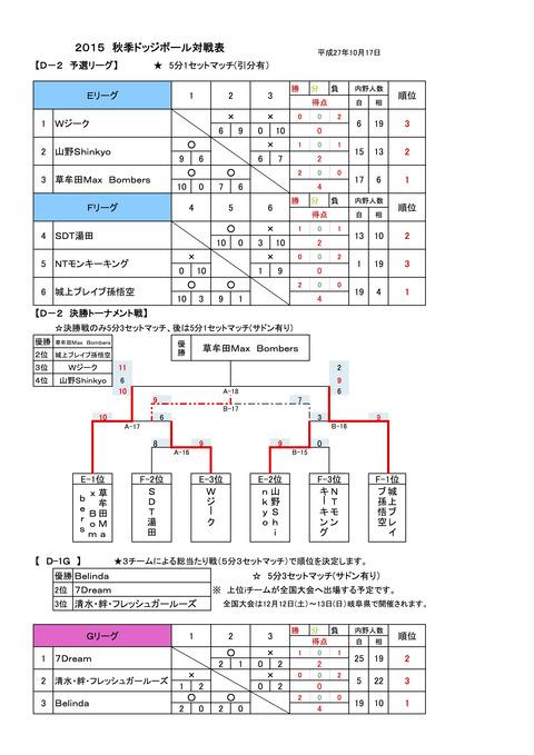 D-2D-1G結果