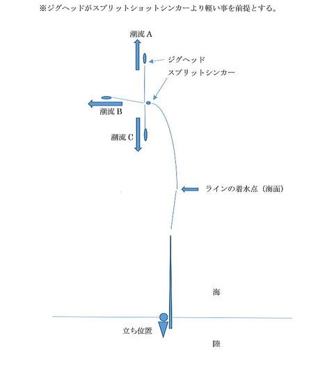 ベイトタックル 説明図111