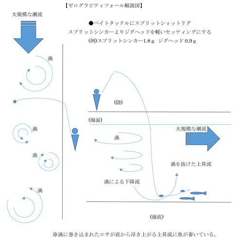 ゼログラビティフォール解説図 1
