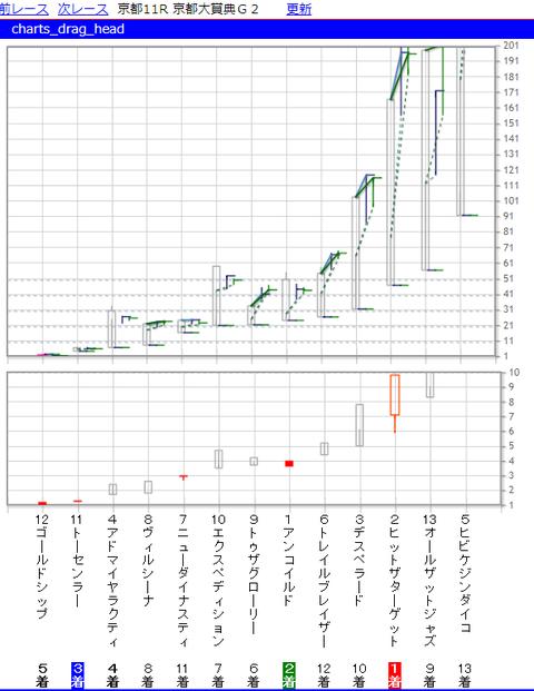 京都大章典CHARTS