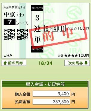 中京7R_3連単28万馬券