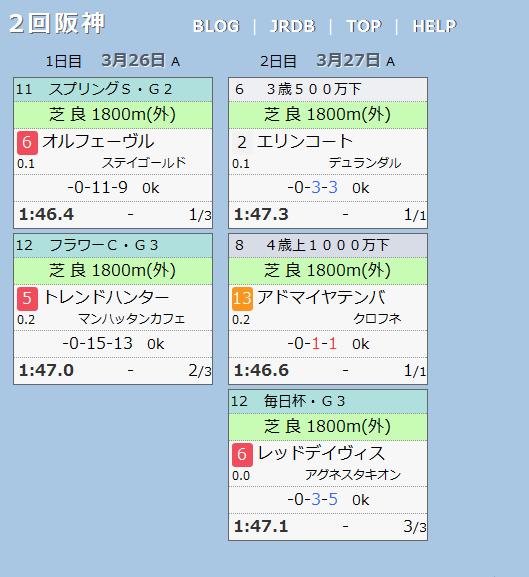 2回阪神1800m