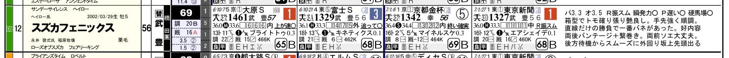 過去重賞新聞_東京新聞杯01