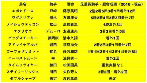 神戸新聞杯2018・騎手想定・厩舎成績